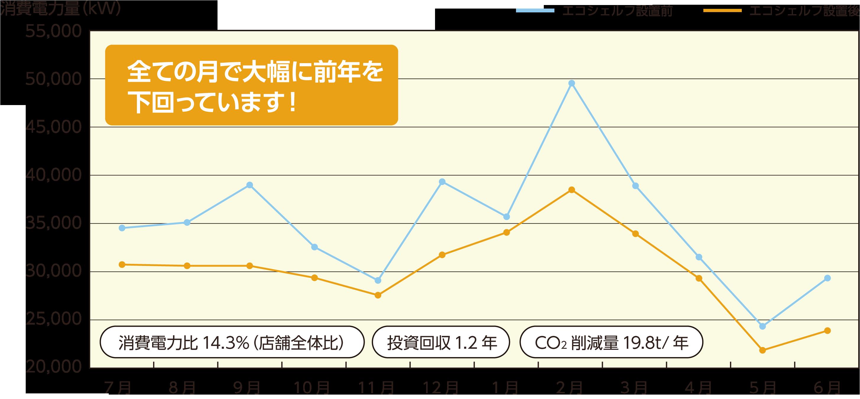年間電力消費削減グラフ