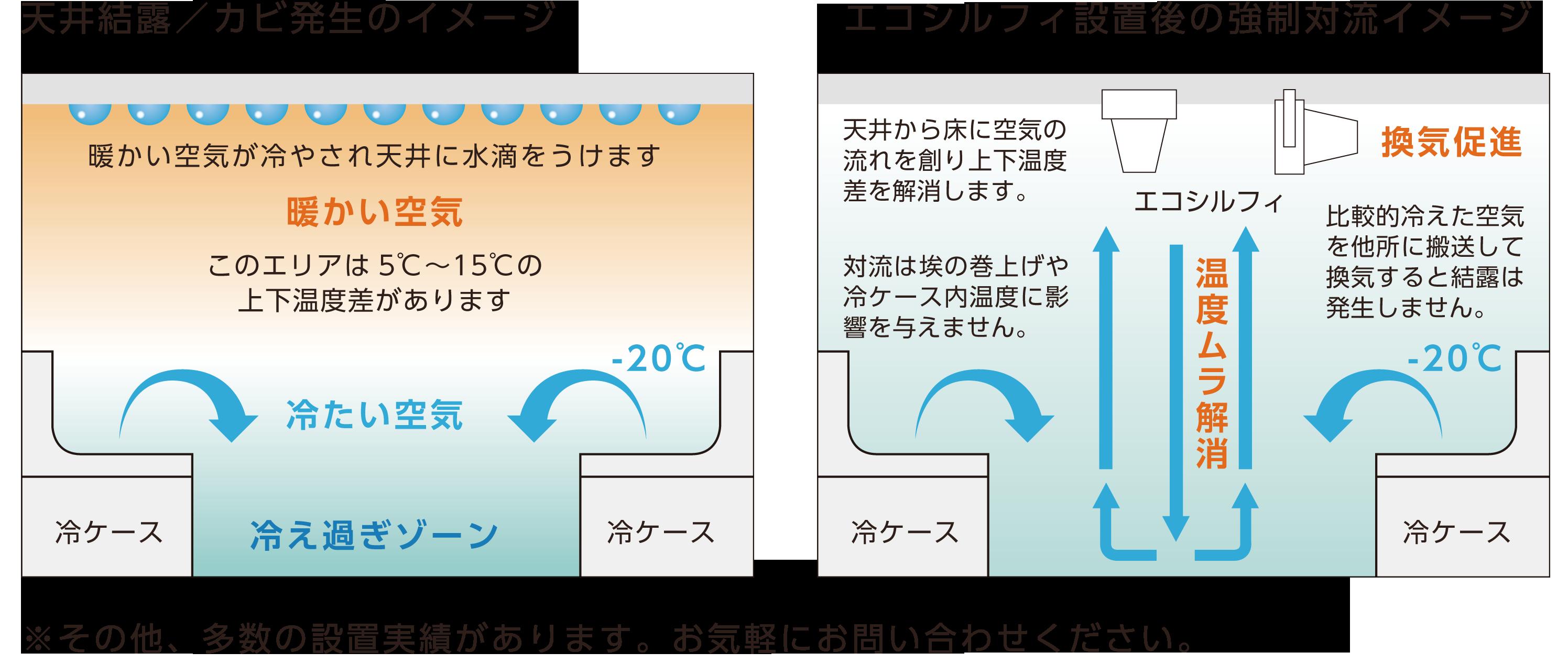 結露/カビ発生・エコシルフィ設置後のイメージ