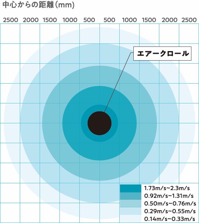 エアークロール 風速分布図