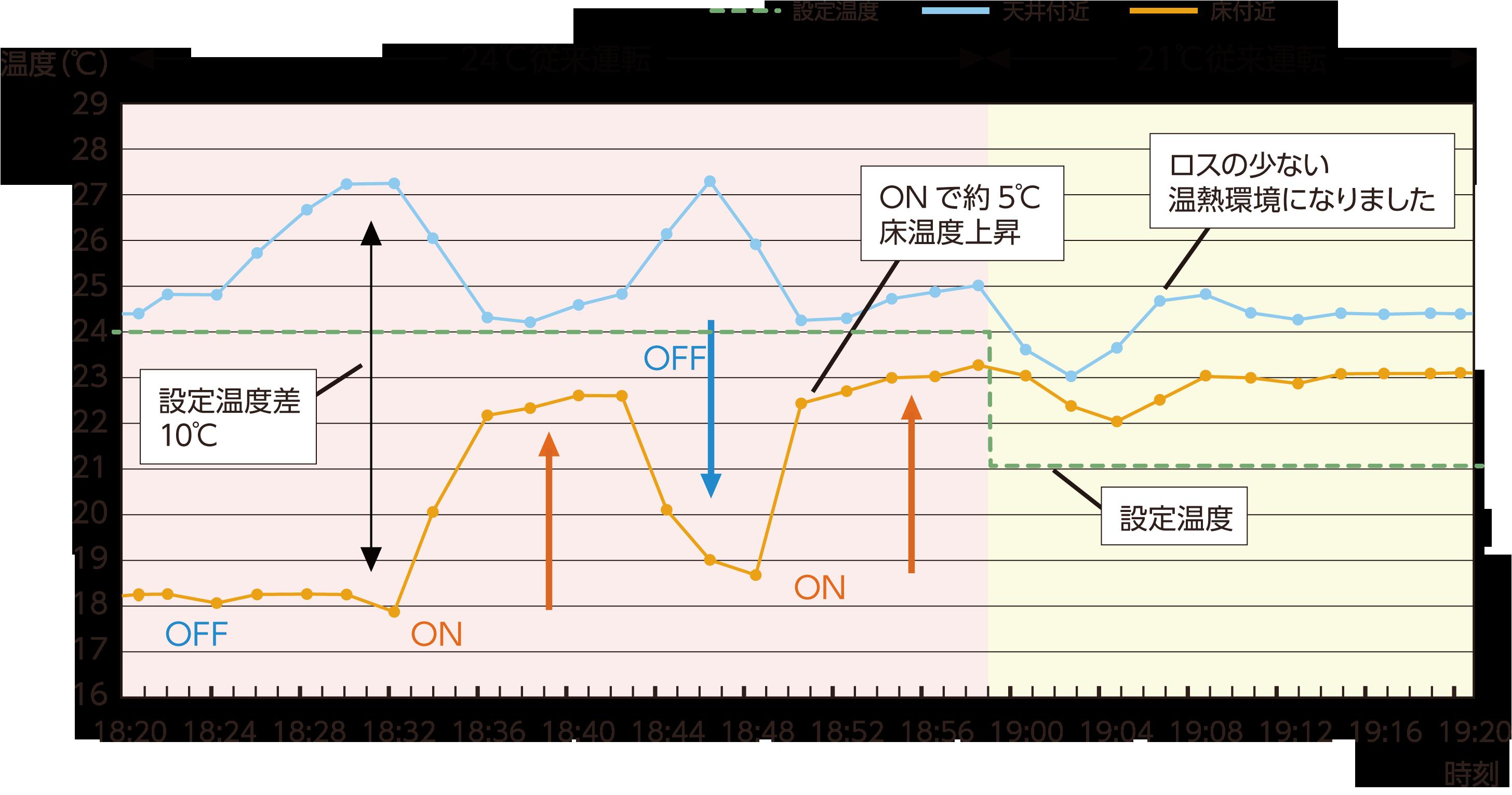 暖房使用時の温度変化図